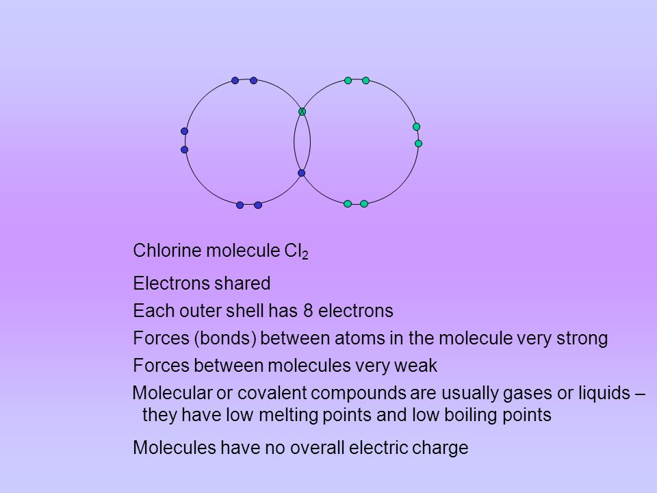 Chlorine molecule Cl 2 Molecules have no overall electric charge Molecular or covalent compounds are usually gases or liquids – they have low melting