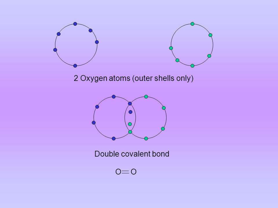 2 Oxygen atoms (outer shells only) Double covalent bond O O