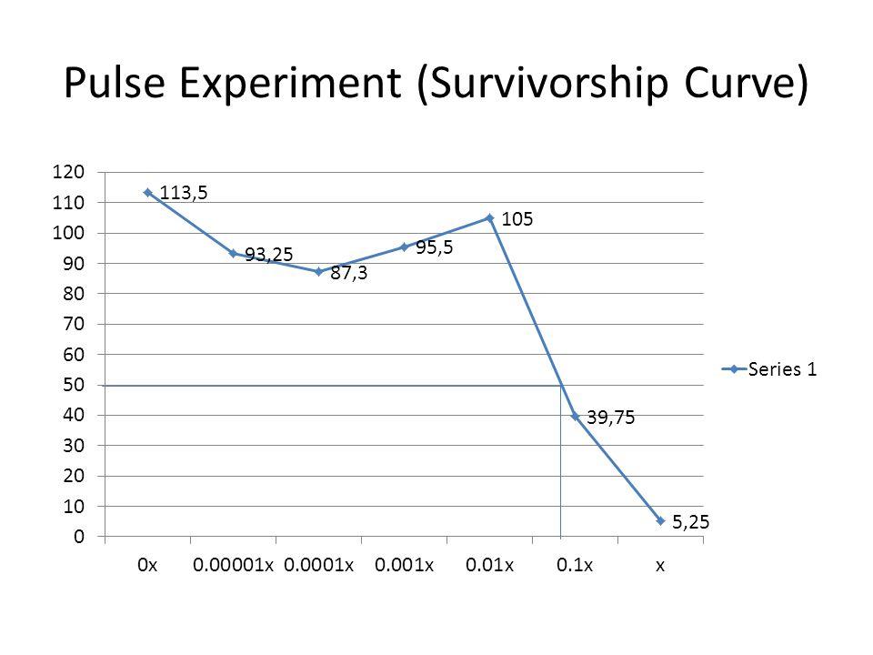 Pulse Experiment (Survivorship Curve)