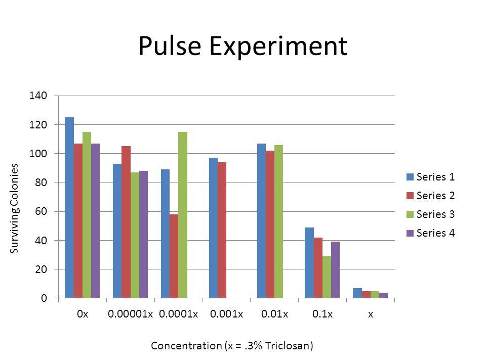 Pulse Experiment Surviving Colonies Concentration (x =.3% Triclosan)