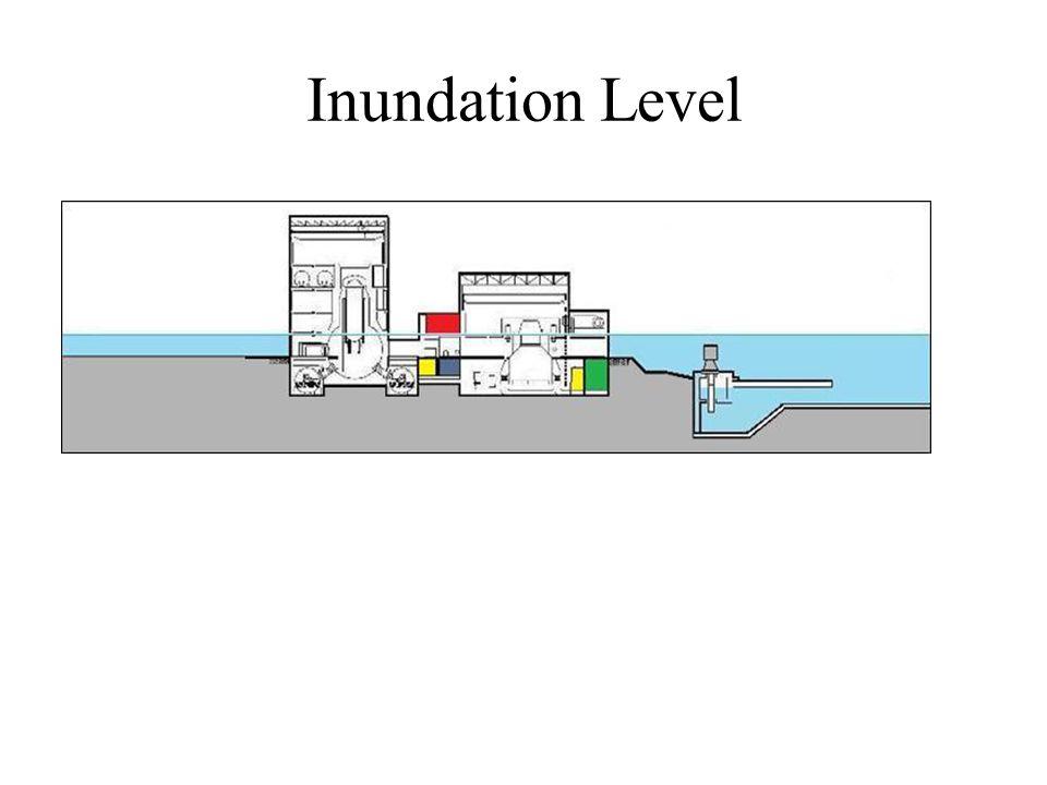 Inundation Level