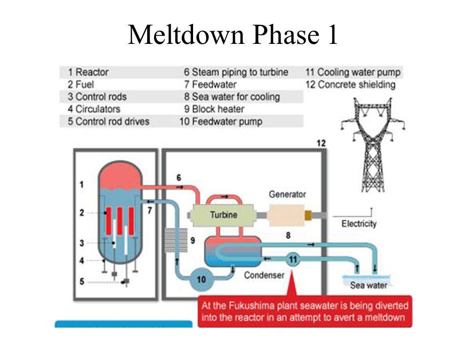 Meltdown Phase 1