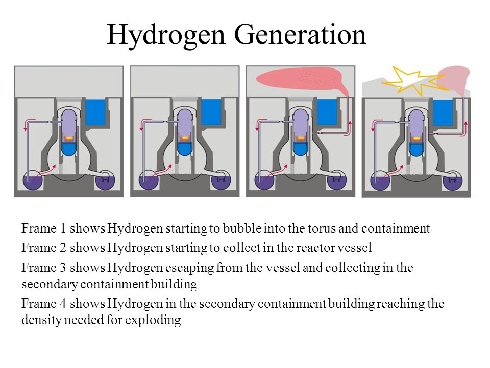 Hydrogen Generation Frame 1 shows Hydrogen starting to bubble into the torus and containment Frame 2 shows Hydrogen starting to collect in the reactor vessel Frame 3 shows Hydrogen escaping from the vessel and collecting in the secondary containment building Frame 4 shows Hydrogen in the secondary containment building reaching the density needed for exploding