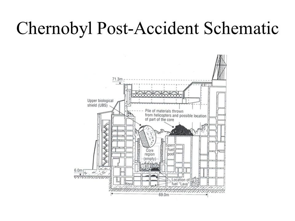 Chernobyl Post-Accident Schematic