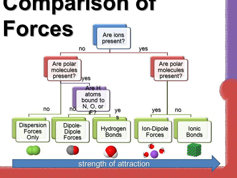 Comparison of Forces Are ions present.Are polar molecules present.