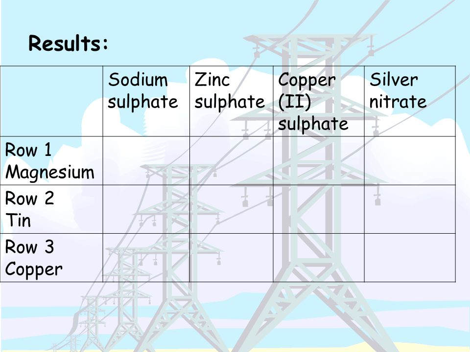 Results: Sodium sulphate Zinc sulphate Copper (II) sulphate Silver nitrate Row 1 Magnesium Row 2 Tin Row 3 Copper