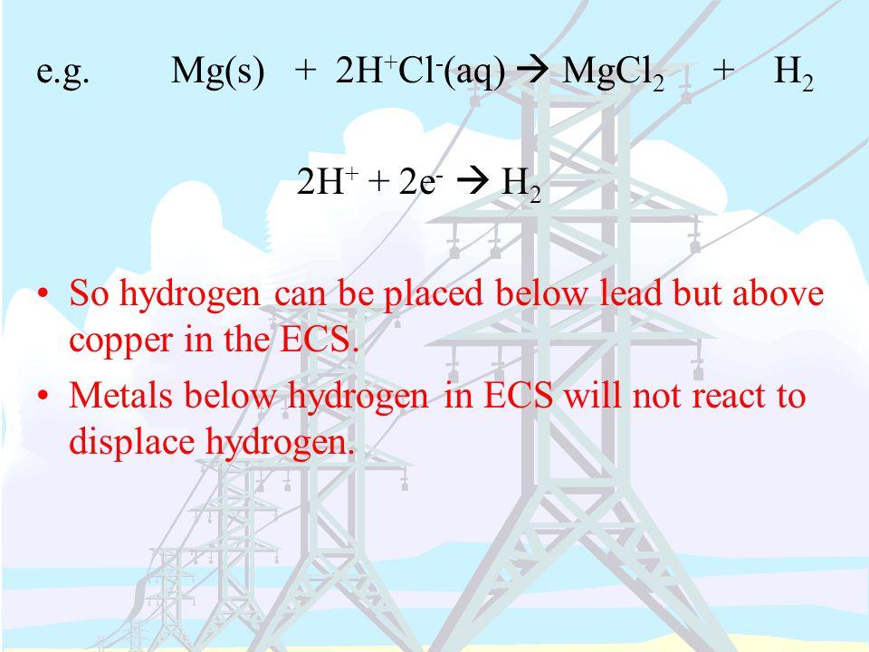 e.g. Mg(s) + 2H + Cl - (aq)  MgCl 2 + H 2 2H + + 2e -  H 2 So hydrogen can be placed below lead but above copper in the ECS. Metals below hydrogen i