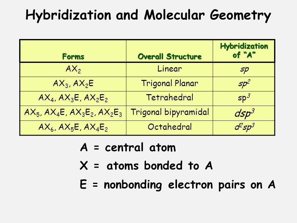 "Hybridization and Molecular Geometry Forms Overall Structure Hybridization of ""A"" AX 2 Linearsp AX 3, AX 2 ETrigonal Planarsp 2 AX 4, AX 3 E, AX 2 E 2"