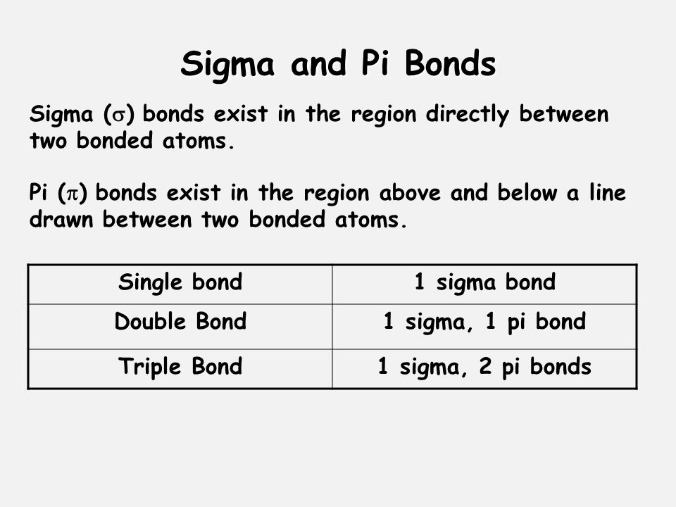 Sigma and Pi Bonds Sigma (  ) bonds exist in the region directly between two bonded atoms. Pi (  ) bonds exist in the region above and below a line