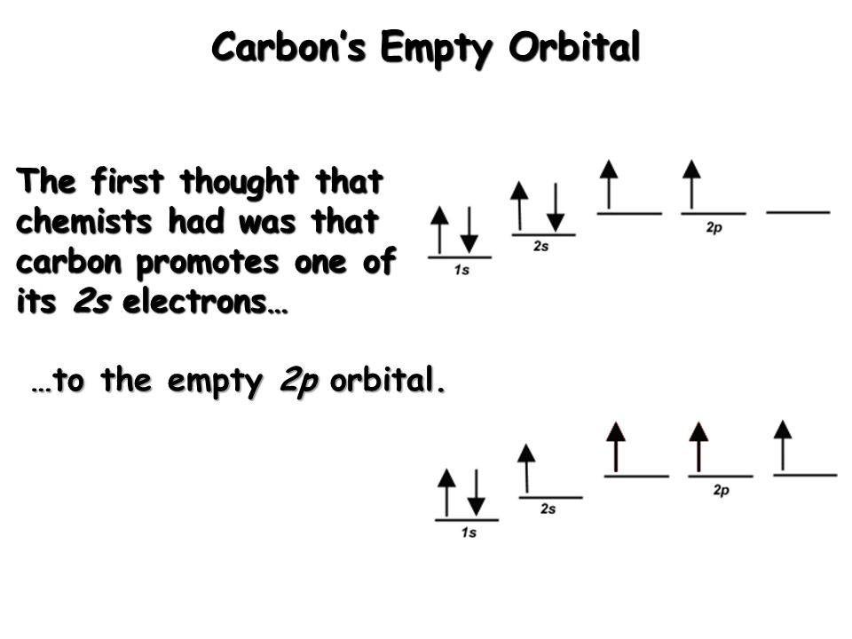 The first thought that chemists had was that carbon promotes one of its 2s electrons… …to the empty 2p orbital. Carbon's Empty Orbital