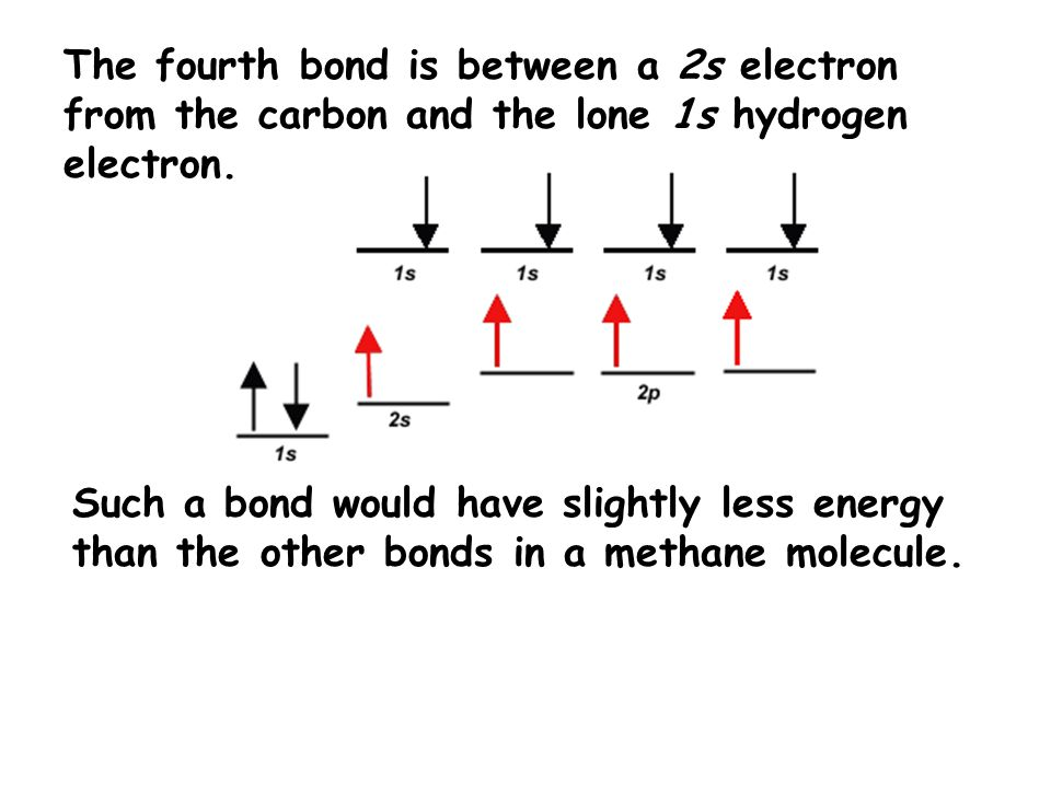 The fourth bond is between a 2s electron from the carbon and the lone 1s hydrogen electron. Such a bond would have slightly less energy than the other