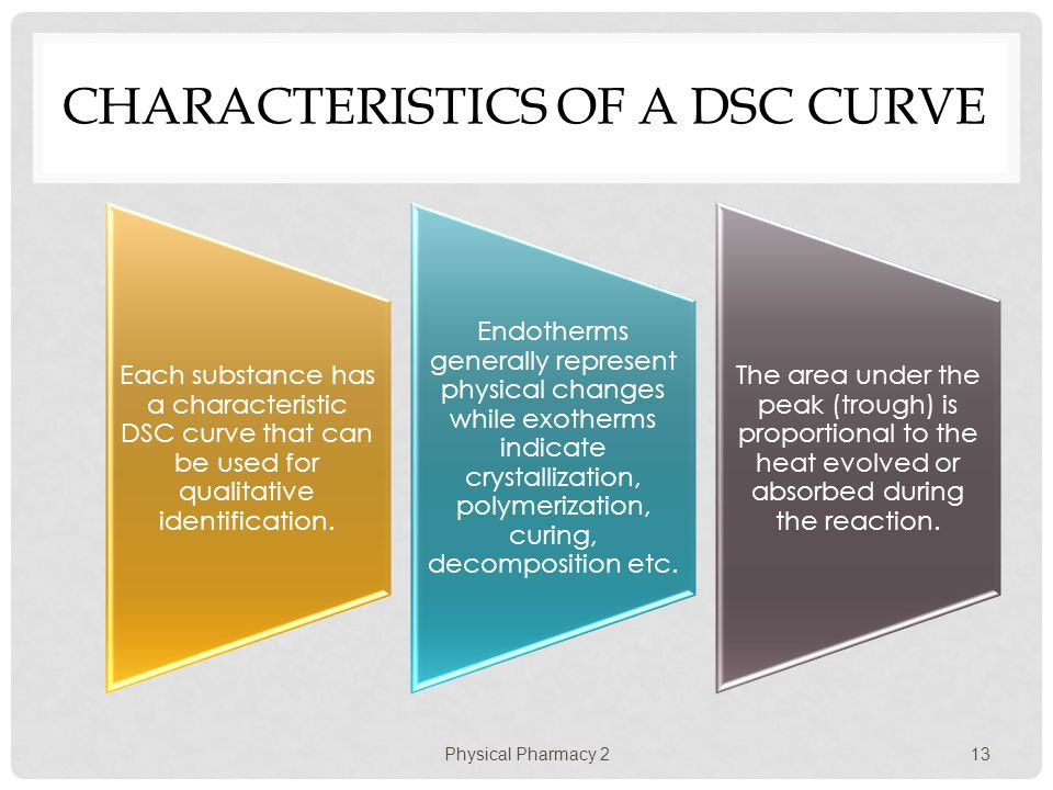 CHARACTERISTICS OF A DSC CURVE Each substance has a characteristic DSC curve that can be used for qualitative identification. Endotherms generally rep