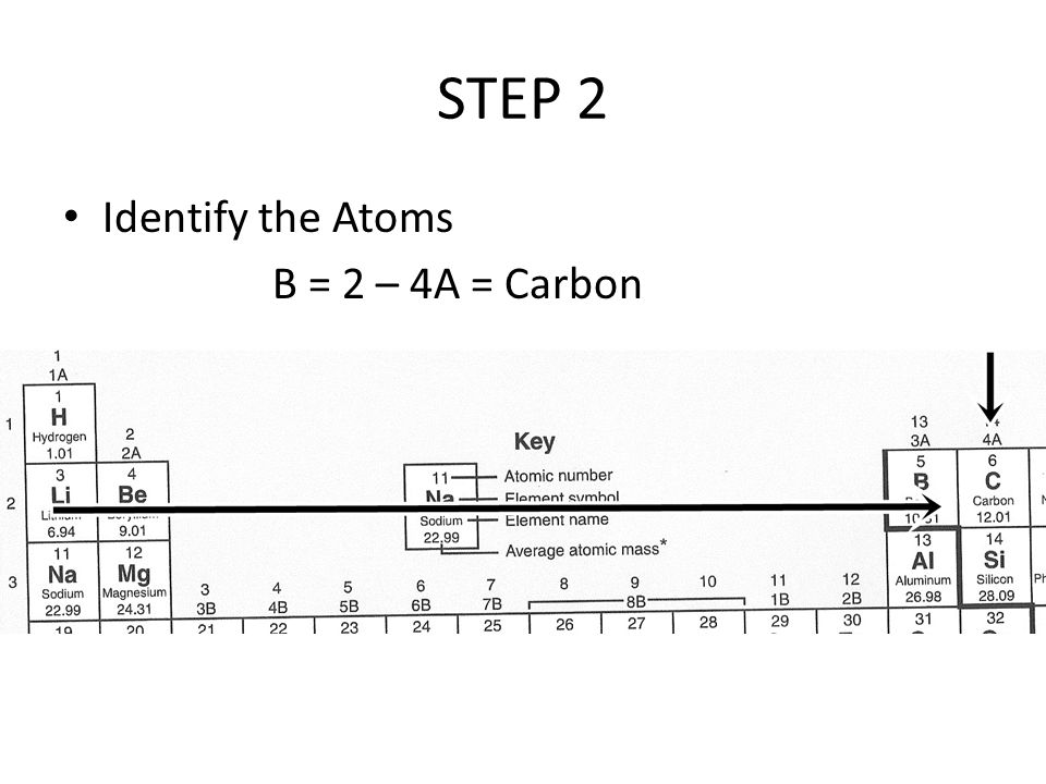 STEP 2 Identify the Atoms B = 2 – 4A = Carbon