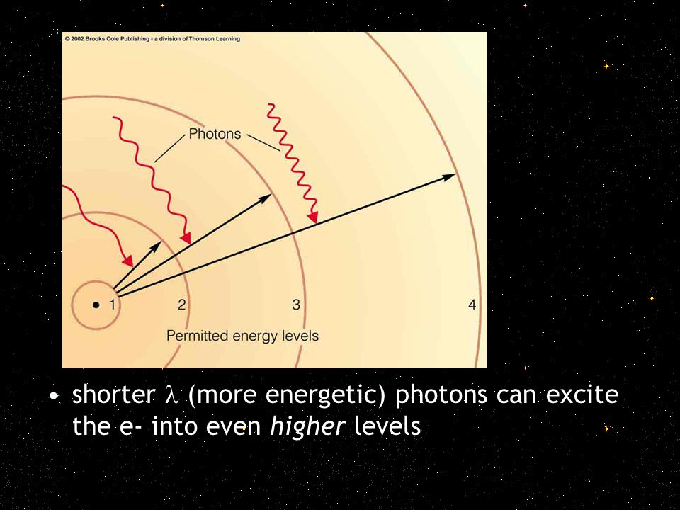 shorter (more energetic) photons can excite the e- into even higher levels