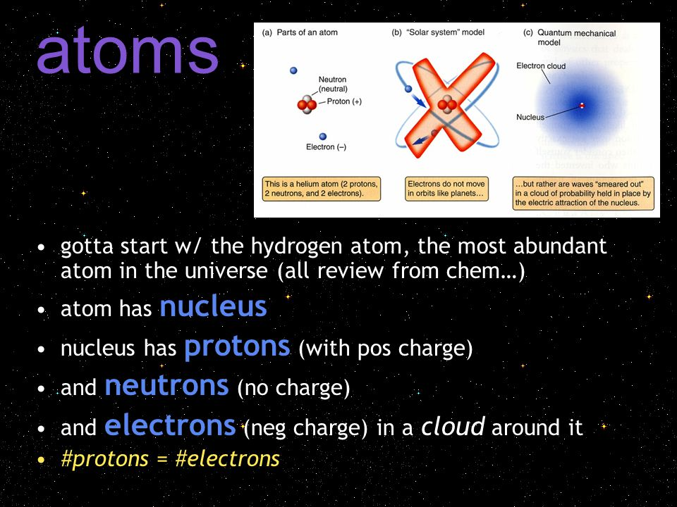 atoms gotta start w/ the hydrogen atom, the most abundant atom in the universe (all review from chem…) atom has nucleus nucleus has protons (with pos charge) and neutrons (no charge) and electrons (neg charge) in a cloud around it #protons = #electrons