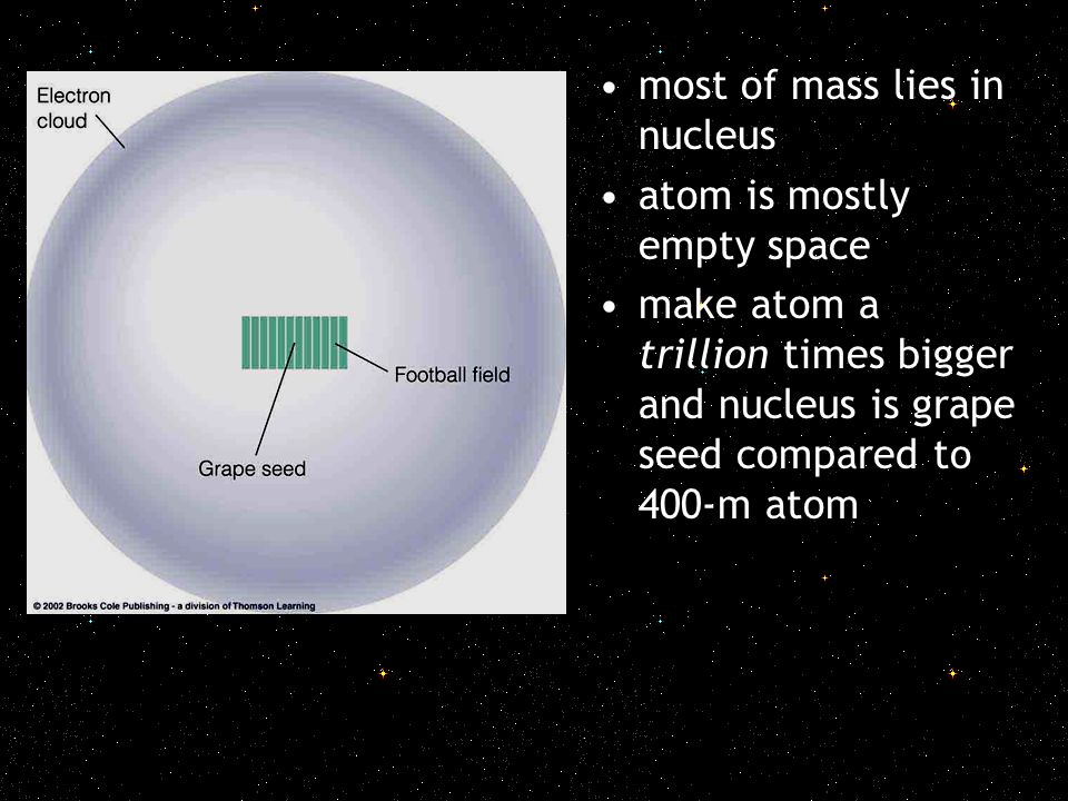 most of mass lies in nucleus atom is mostly empty space make atom a trillion times bigger and nucleus is grape seed compared to 400-m atom