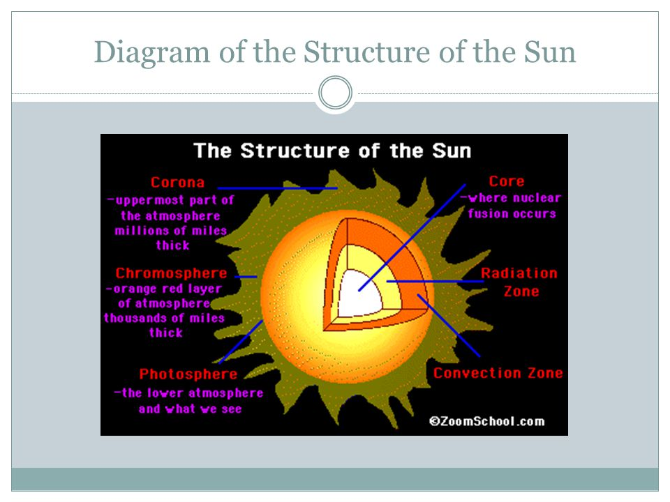 Radiative Zone The energy that is produced in the sun's core moves out through the middle layer of the sun, the radiative zone.