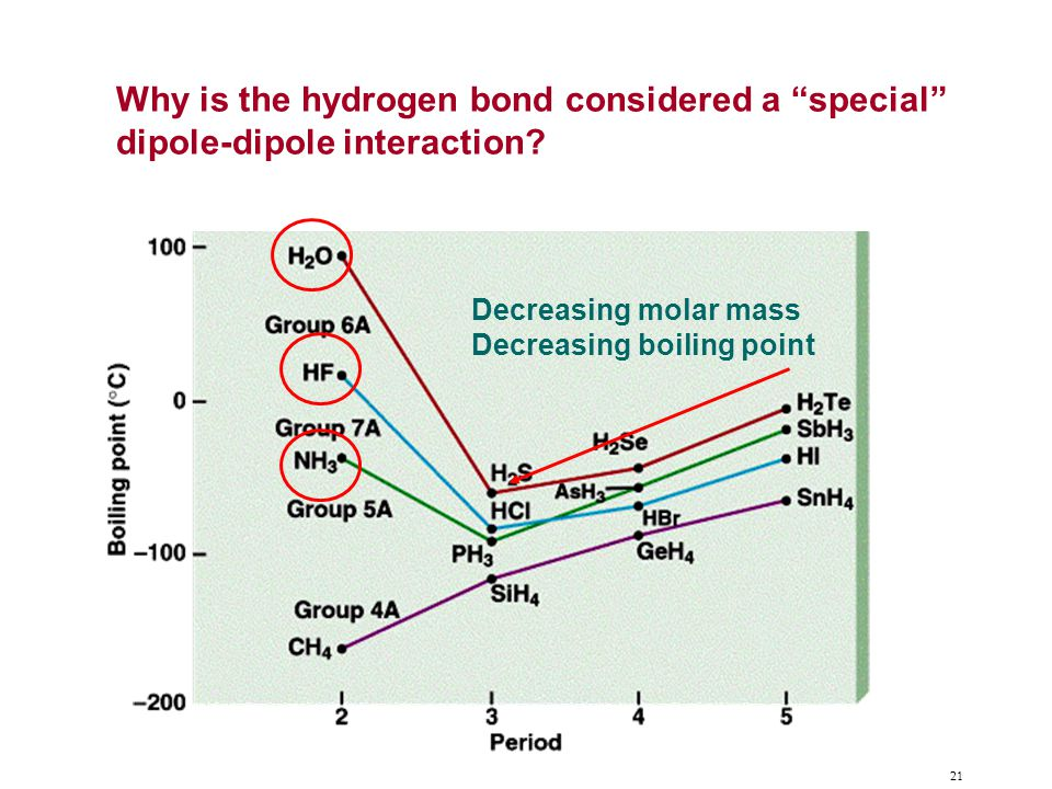 21 Why is the hydrogen bond considered a special dipole-dipole interaction.