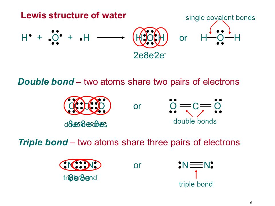 6 8e - H H O ++ O HH O HHor 2e - Lewis structure of water Double bond – two atoms share two pairs of electrons single covalent bonds O C O or O C O 8e - double bonds Triple bond – two atoms share three pairs of electrons N N 8e - N N triple bond or