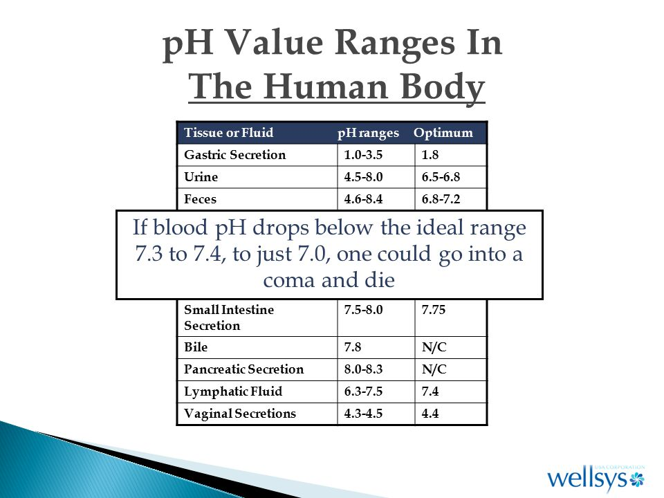 pH Value Ranges In The Human Body Tissue or Fluid pH ranges Optimum Gastric Secretion1.0-3.51.8 Urine4.5-8.06.5-6.8 Feces4.6-8.46.8-7.2 Saliva6.0-7.06.5-6.75 *Venous Blood7.3-7.35N/C *Capillary Blood7.35-7.4N/C *Arterial Blood7.4-7.45N/C Small Intestine Secretion 7.5-8.07.75 Bile7.8N/C Pancreatic Secretion8.0-8.3N/C Lymphatic Fluid6.3-7.57.4 Vaginal Secretions4.3-4.54.4 If blood pH drops below the ideal range 7.3 to 7.4, to just 7.0, one could go into a coma and die