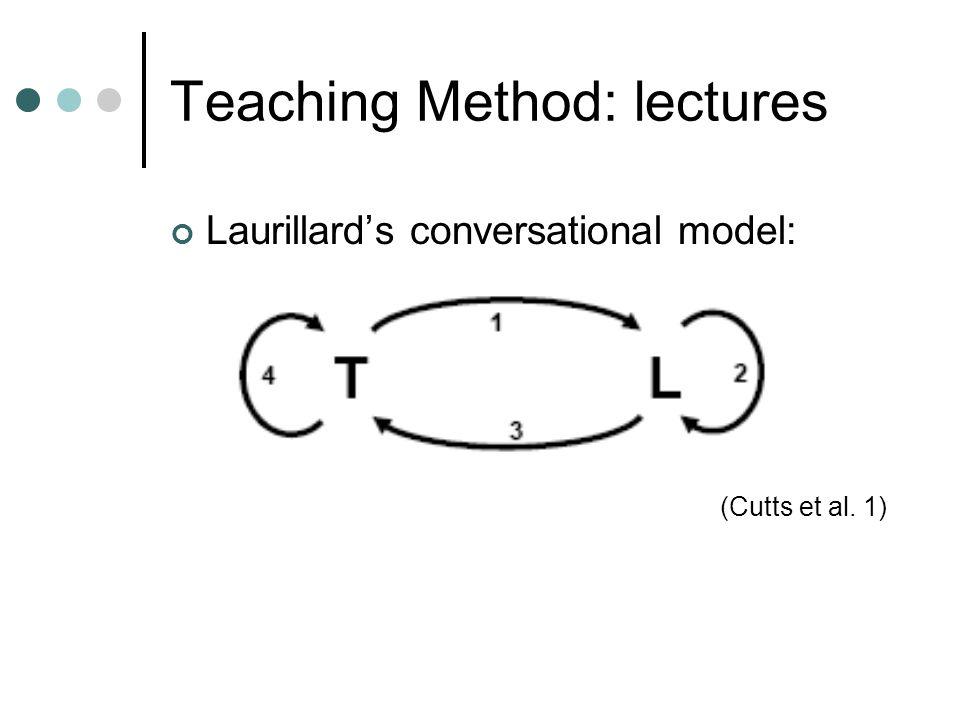 Teaching Method: lectures Laurillard's conversational model: (Cutts et al. 1)