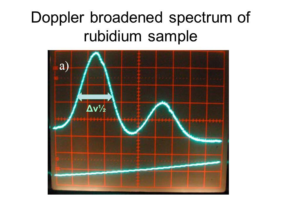 Doppler broadened spectrum of rubidium sample Δν½