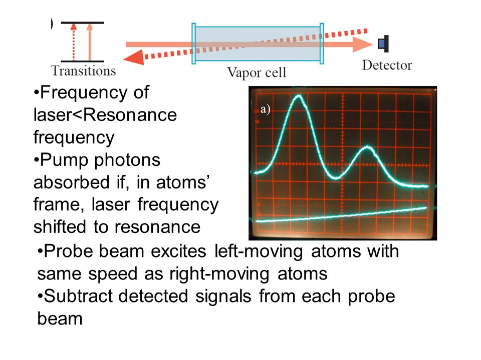 Frequency of laser<Resonance frequency Pump photons absorbed if, in atoms' frame, laser frequency shifted to resonance Probe beam excites left-moving