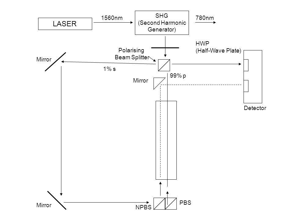 SHG (Second Harmonic Generator) LASER HWP (Half-Wave Plate) 1560nm780nm Detector 99% p PBS NPBS Mirror Polarising Beam Splitter Mirror 1% s