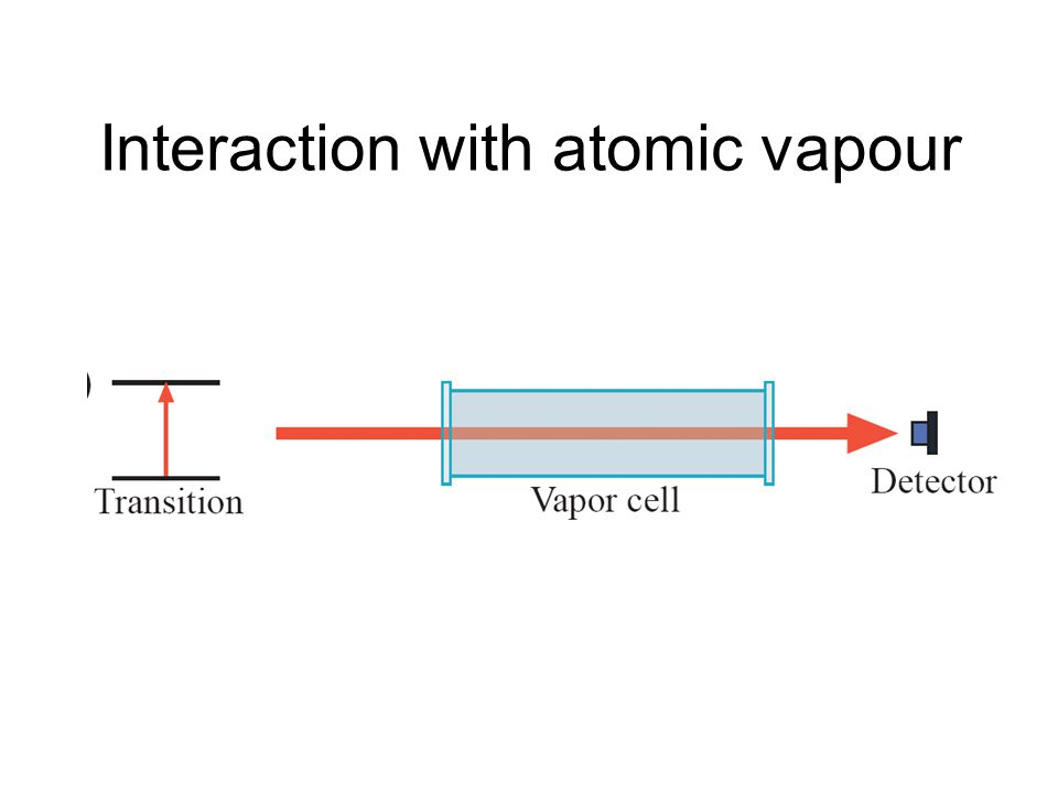 Frequency of laser<Resonance frequency Pump photons absorbed if, in atoms' frame, laser frequency shifted to resonance Probe beam excites left-moving atoms with same speed as right-moving atoms Subtract detected signals from each probe beam