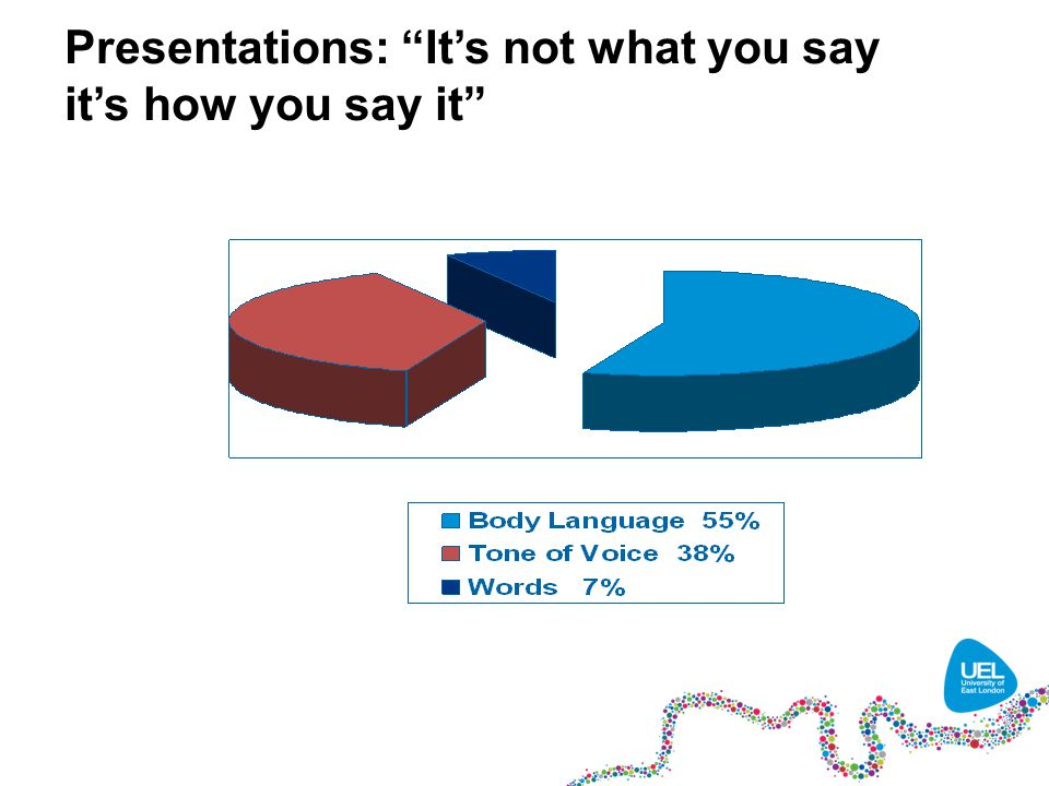 Presentations: It's not what you say it's how you say it