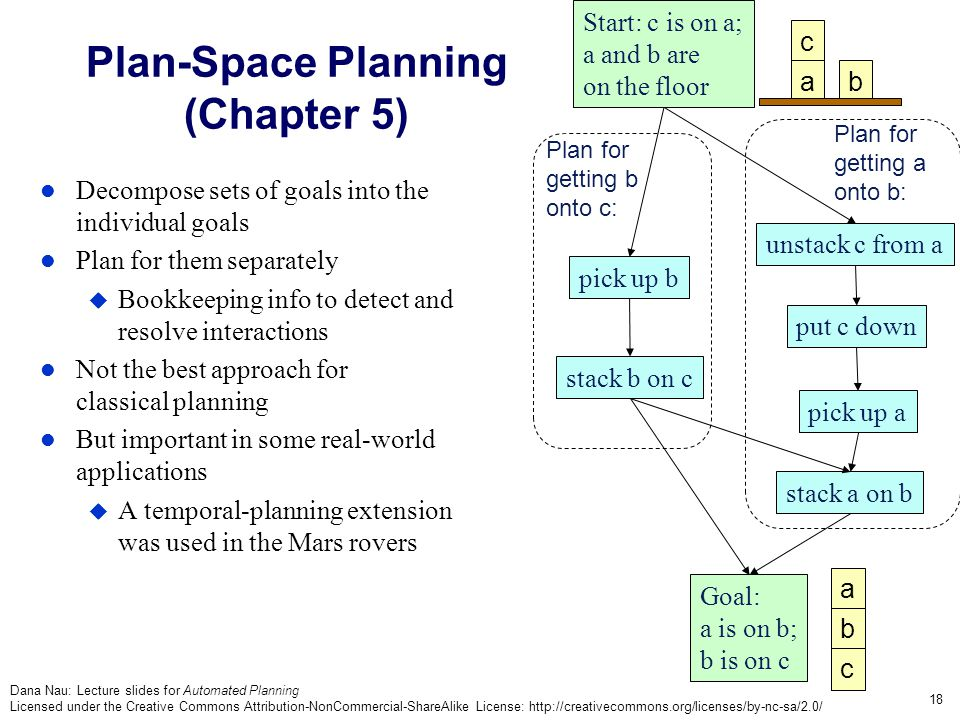 Dana Nau: Lecture slides for Automated Planning Licensed under the Creative Commons Attribution-NonCommercial-ShareAlike License: http://creativecommons.org/licenses/by-nc-sa/2.0/ 18 Plan-Space Planning (Chapter 5) Decompose sets of goals into the individual goals Plan for them separately  Bookkeeping info to detect and resolve interactions Not the best approach for classical planning But important in some real-world applications  A temporal-planning extension was used in the Mars rovers c ab a b c put c down pick up a stack a on b stack b on c pick up b Goal: a is on b; b is on c Start: c is on a; a and b are on the floor unstack c from a Plan for getting b onto c: Plan for getting a onto b: