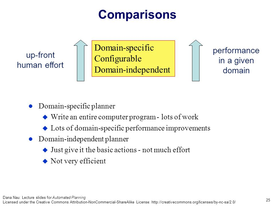 Dana Nau: Lecture slides for Automated Planning Licensed under the Creative Commons Attribution-NonCommercial-ShareAlike License: http://creativecommons.org/licenses/by-nc-sa/2.0/ 25 Comparisons Domain-specific planner  Write an entire computer program - lots of work  Lots of domain-specific performance improvements Domain-independent planner  Just give it the basic actions - not much effort  Not very efficient Domain-specific Configurable Domain-independent up-front human effort performance in a given domain
