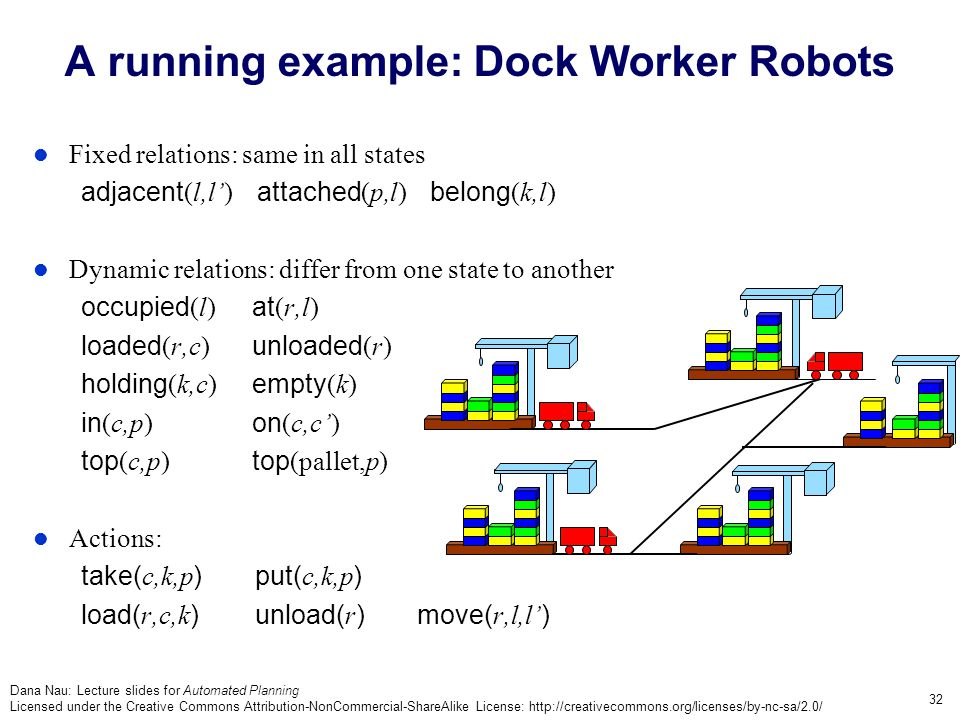 Dana Nau: Lecture slides for Automated Planning Licensed under the Creative Commons Attribution-NonCommercial-ShareAlike License: http://creativecommons.org/licenses/by-nc-sa/2.0/ 32 A running example: Dock Worker Robots Fixed relations: same in all states adjacent (l,l') attached (p,l) belong (k,l) Dynamic relations: differ from one state to another occupied (l) at (r,l) loaded (r,c) unloaded (r) holding (k,c) empty (k) in (c,p) on (c,c') top (c,p) top (pallet,p) Actions: take( c,k,p ) put( c,k,p ) load( r,c,k ) unload( r )move( r,l,l' )