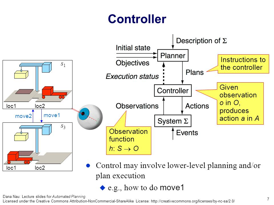 Dana Nau: Lecture slides for Automated Planning Licensed under the Creative Commons Attribution-NonCommercial-ShareAlike License: http://creativecommons.org/licenses/by-nc-sa/2.0/ 7 Controller Control may involve lower-level planning and/or plan execution  e.g., how to do move1 Given observation o in O, produces action a in A Instructions to the controller move1 move2 loc1loc2 s1s1 loc1 loc2 s3s3 Observation function h: S  O