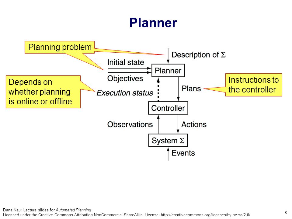 Dana Nau: Lecture slides for Automated Planning Licensed under the Creative Commons Attribution-NonCommercial-ShareAlike License: http://creativecommons.org/licenses/by-nc-sa/2.0/ 8 Depends on whether planning is online or offline Planning problem Planner Instructions to the controller