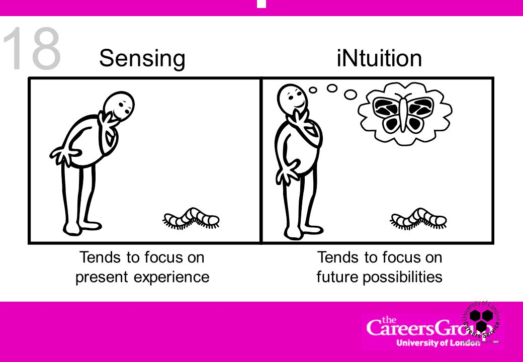 18 SensingiNtuition Tends to focus on present experience Tends to focus on future possibilities
