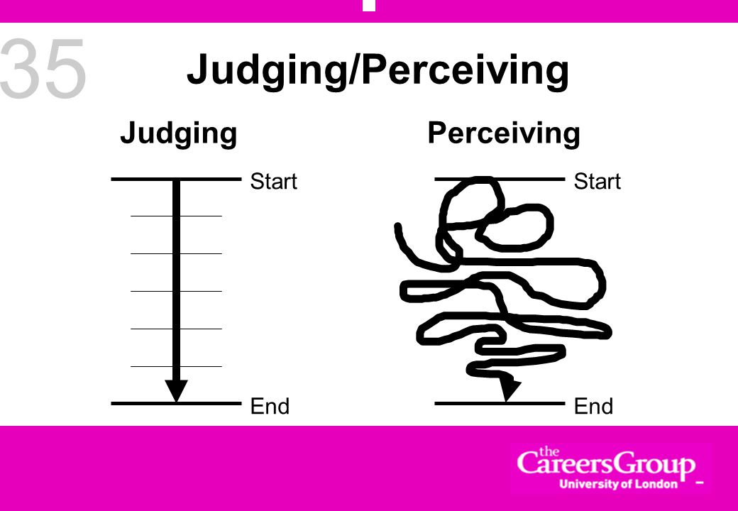 35 Judging/Perceiving Start End Start End JudgingPerceiving