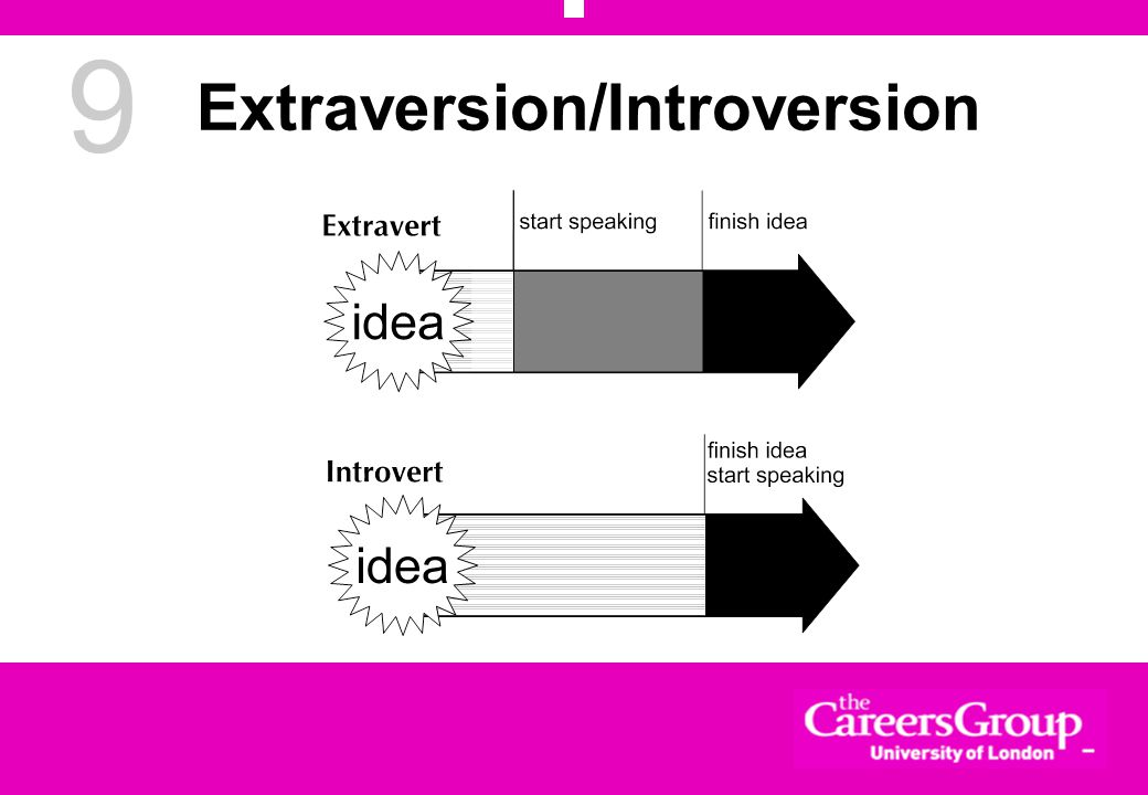 9 Extraversion/Introversion