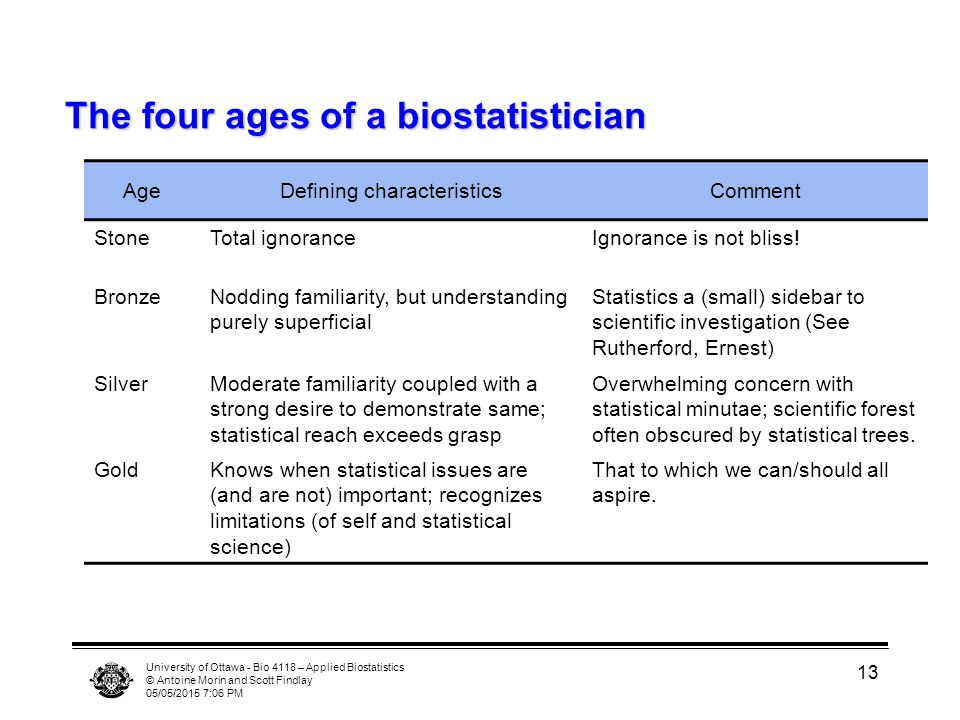 University of Ottawa - Bio 4118 – Applied Biostatistics © Antoine Morin and Scott Findlay 05/05/2015 7:07 PM 13 The four ages of a biostatistician Age