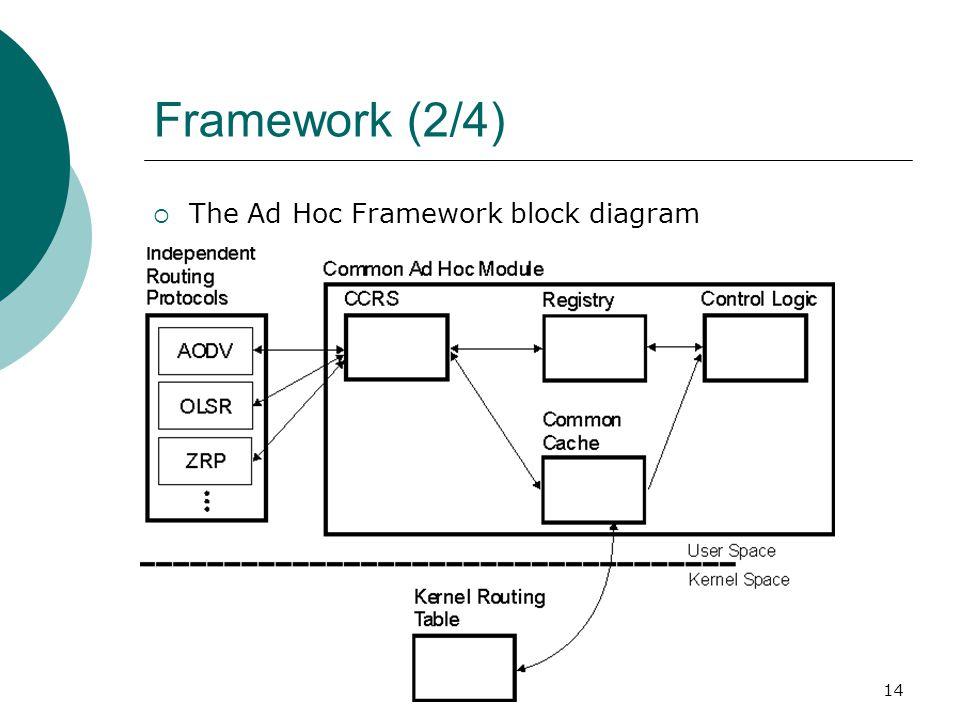 14 Framework (2/4)  The Ad Hoc Framework block diagram