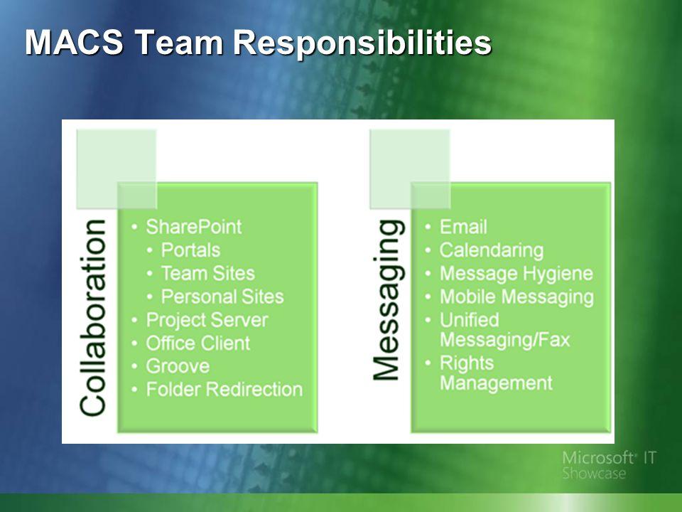 MACS Team Responsibilities