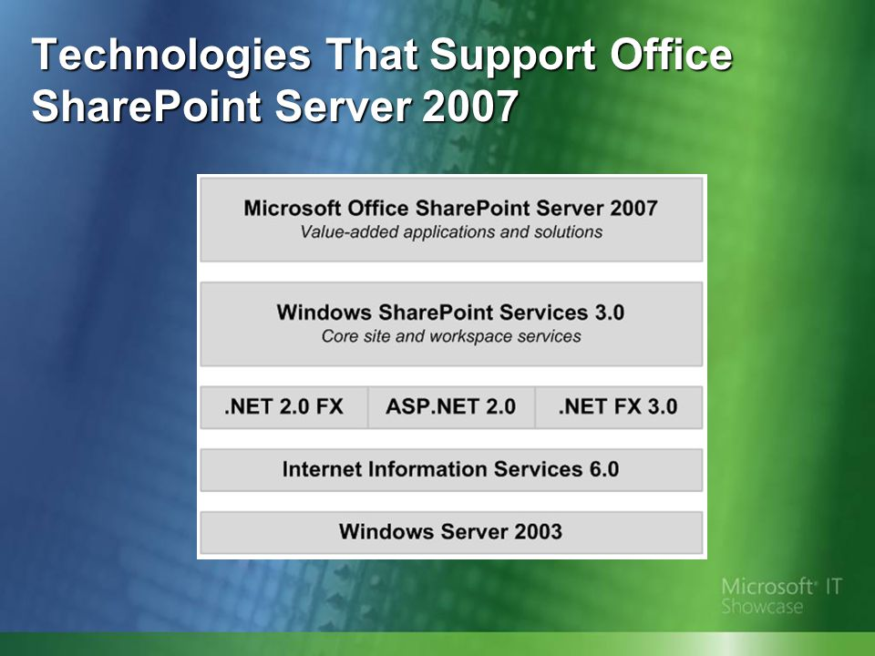 Previous SharePoint Environment ● Minimal governance and IT management of customization ● Need for additional Web content management services ● Lack of comprehensive life-cycle management ● Difficulty protecting sensitive data ● Absence of recycle bin ● Continued use of MyDocs ● Lack of consistency in SharePoint adoption