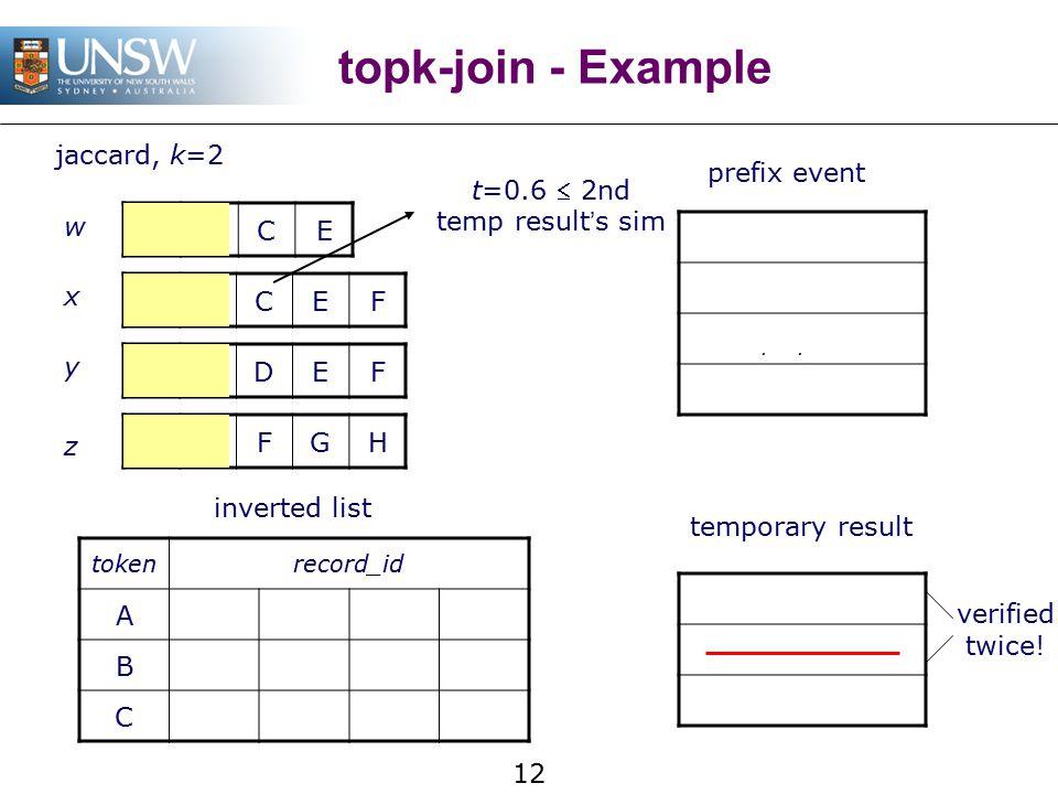 12 topk-join - Example ABCE ABCEF BCDEF BCFGH w x y z tokenrecord_id Awx Byzxw Cyz inverted list prefix event (w,x) = 0.8 (y,z) = 0.43 (x,y) = 0.67 temporary result jaccard, k=2 verified twice.