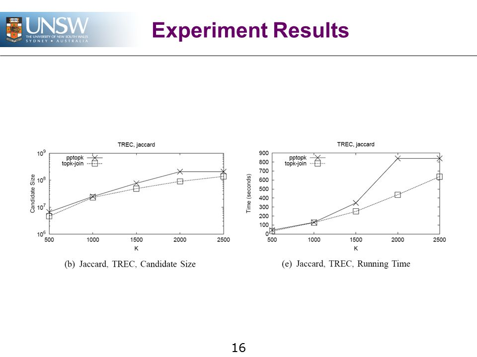 16 Experiment Results