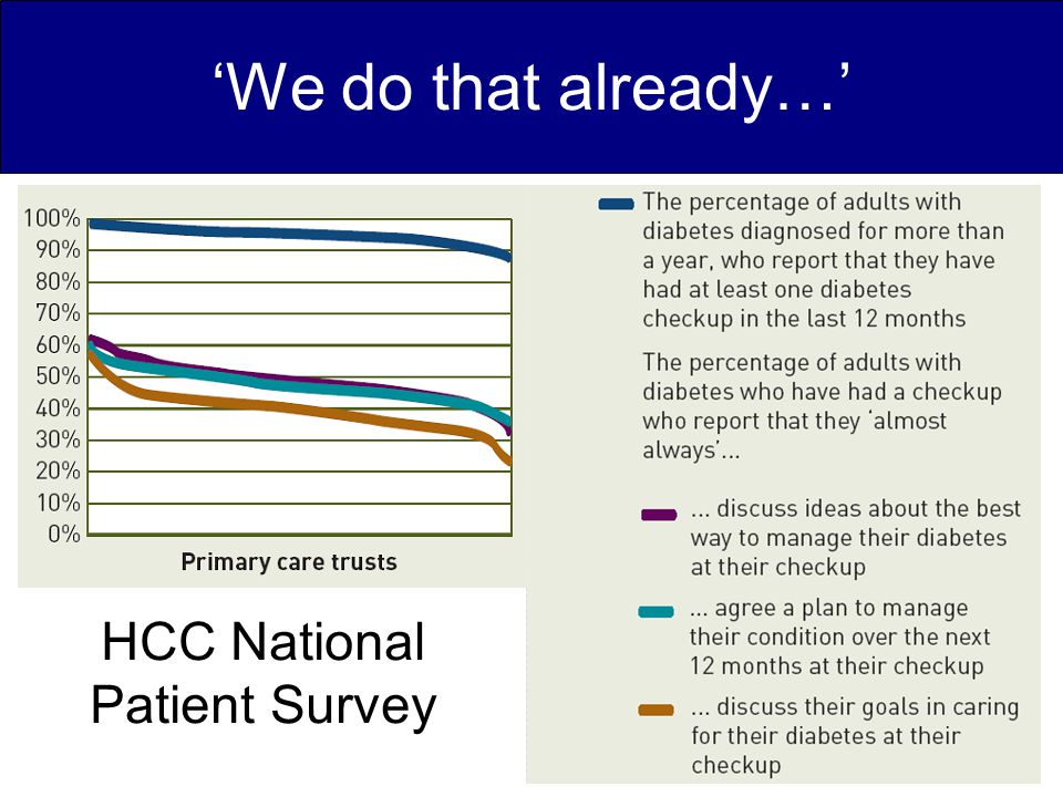 HCC National Patient Survey 'We do that already…'