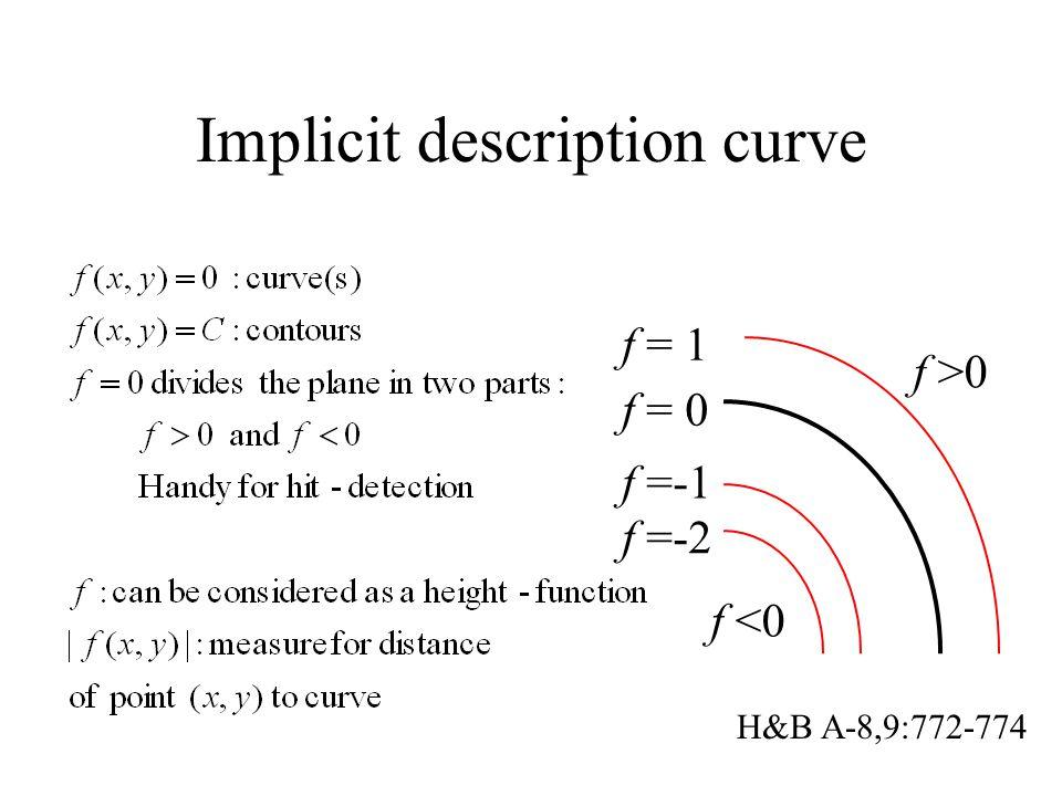 Implicit description curve f >0 f <0 f = 0 f =-1 f = 1 f =-2 H&B A-8,9:772-774