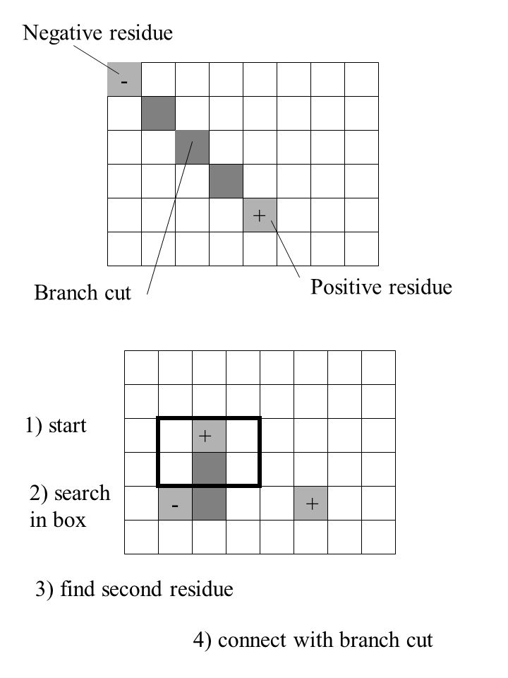 - + Positive residue Negative residue Branch cut - + + 1) start 2) search in box 3) find second residue 4) connect with branch cut