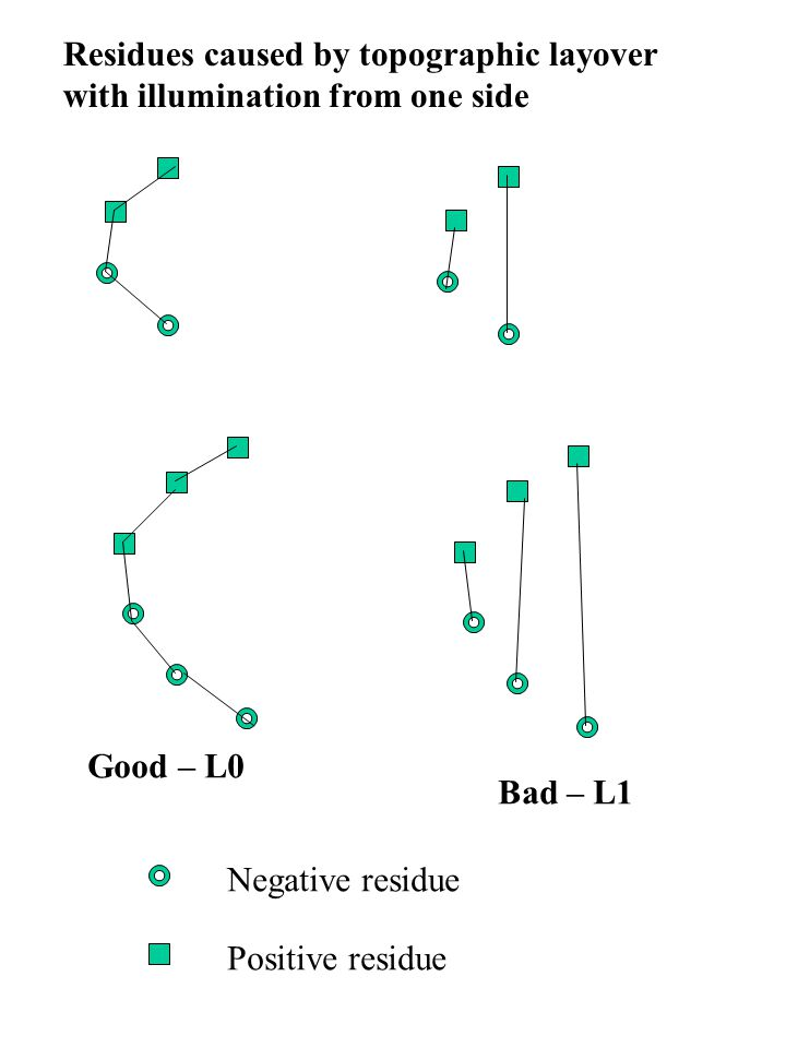 Positive residue Negative residue Residues caused by topographic layover with illumination from one side Good – L0 Bad – L1