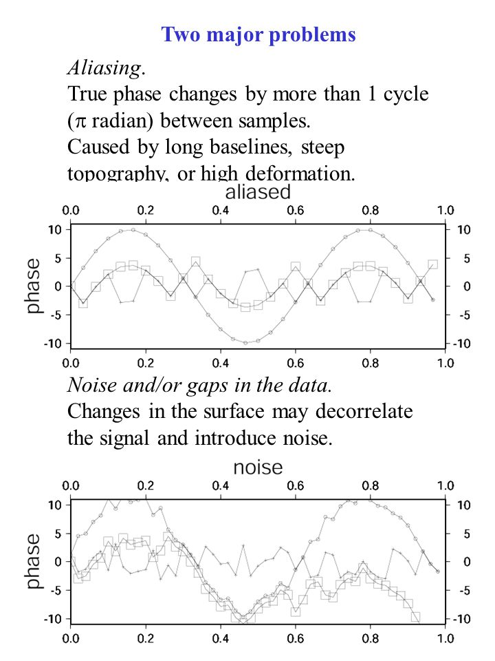 Two major problems Aliasing. True phase changes by more than 1 cycle (  radian) between samples.