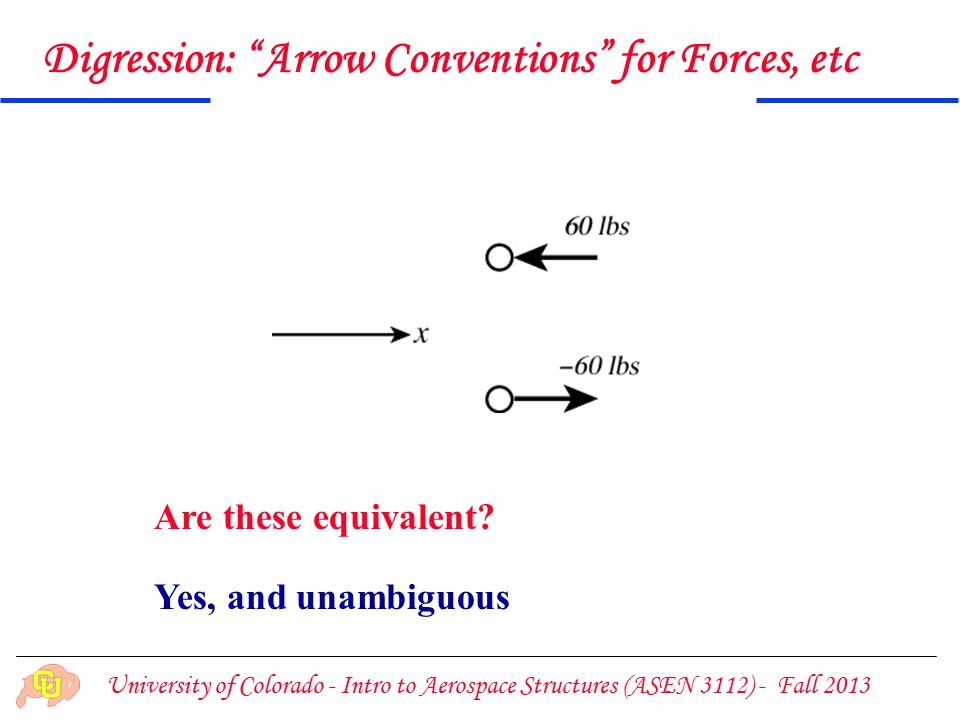 University of Colorado - Intro to Aerospace Structures (ASEN 3112) - Fall 2013 Digression: Arrow Conventions for Forces, etc Are these equivalent.